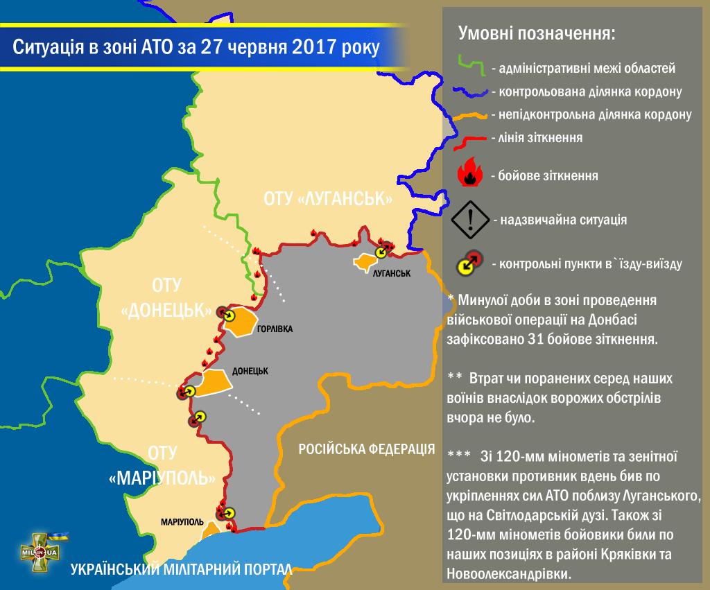 Ситуація в зоні проведення військової операції на Донбасі за 27 червня 2017 року