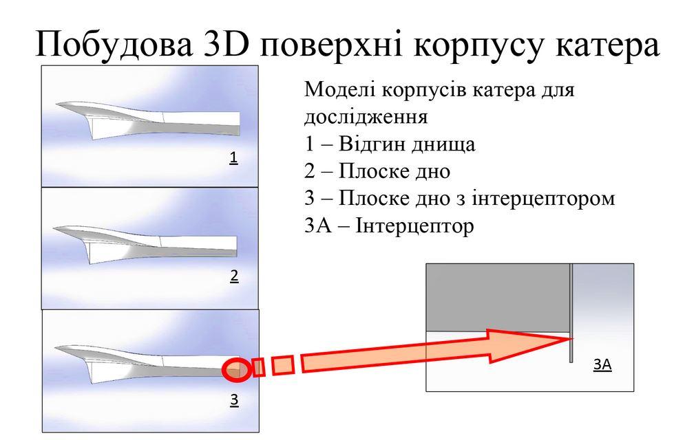 Гідродинамічні аспекти проектування катера берегової охорони