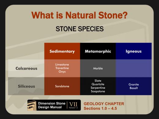 Natural Stone 101