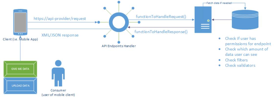 API example diagram