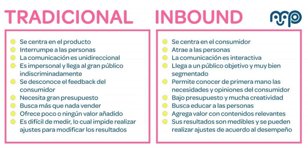 Marketing tradicional vs Inbound - Mi historia de amor con Inbound Marketing: ¿qué rayos es eso?