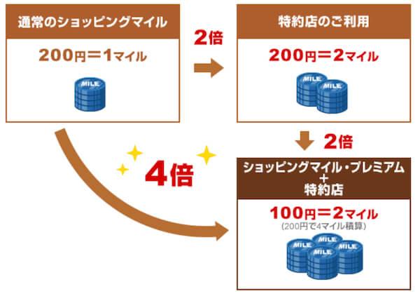 JALカード特約店は4倍(100円につき2マイル)