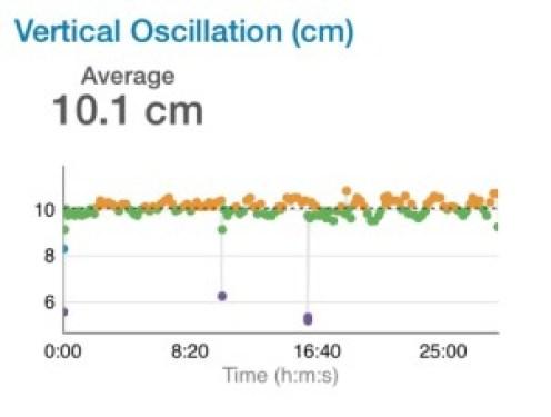 vertical oscillation