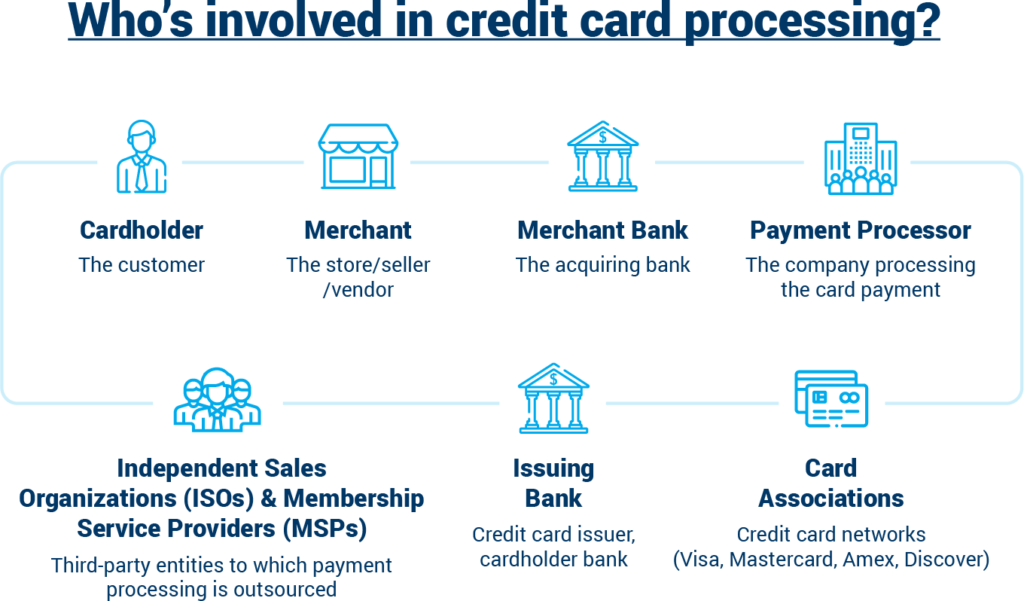 Payment Processing Providers
