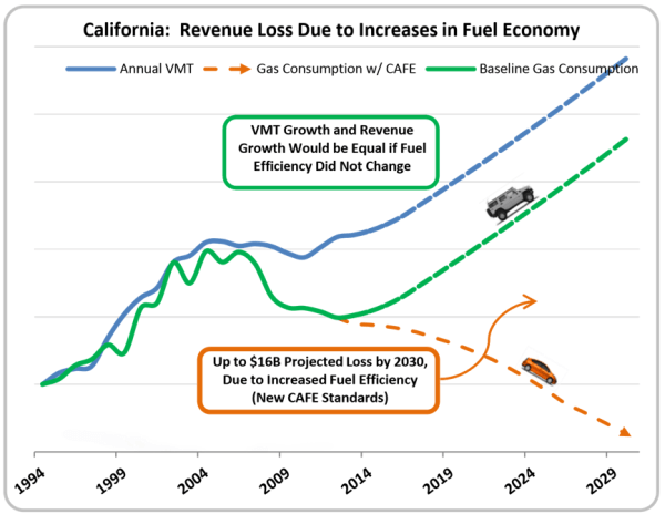 California Proposal for Mile Tax to replace Gas Tax – Part ...
