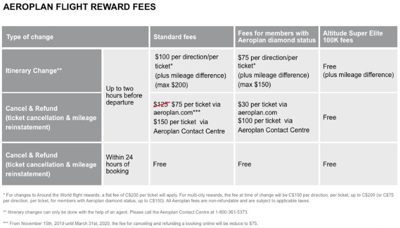 coronavirus fee waivers