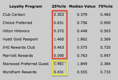hotel-hustle-values