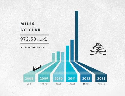 Miles Paddled By Year