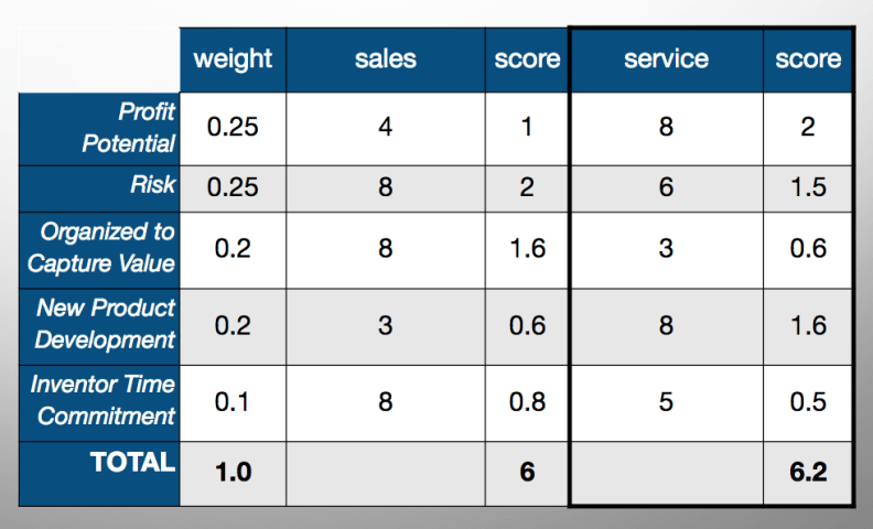 Our weighted decision criteria tool indicated the Service option was the better solution.