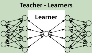 Connectivist Learning blurs the line between teachers and students in a community of interconnected learners and ideas.