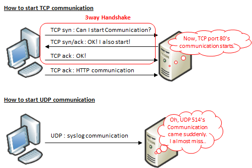 TCP / UDP Overview | Milestone of System Engineer