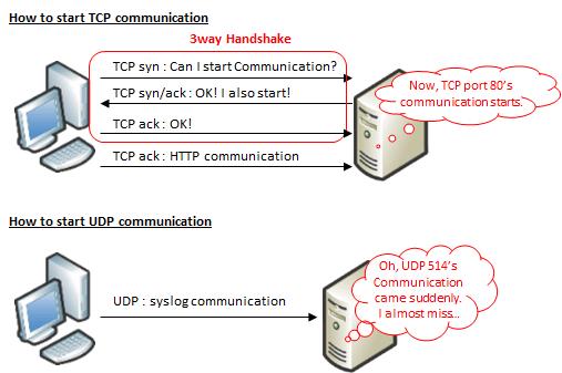 TCP / UDP Overview | SEの道標