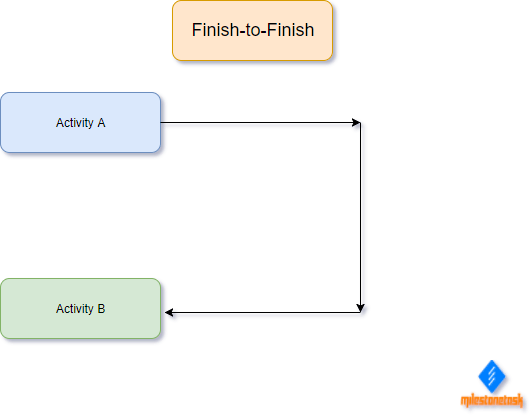 Sequence Activities Tools Finish-to-Finish