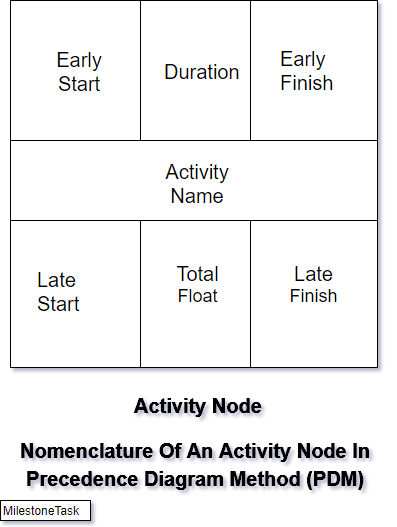 Critical Path Analysis Solved Example • MilestoneTask
