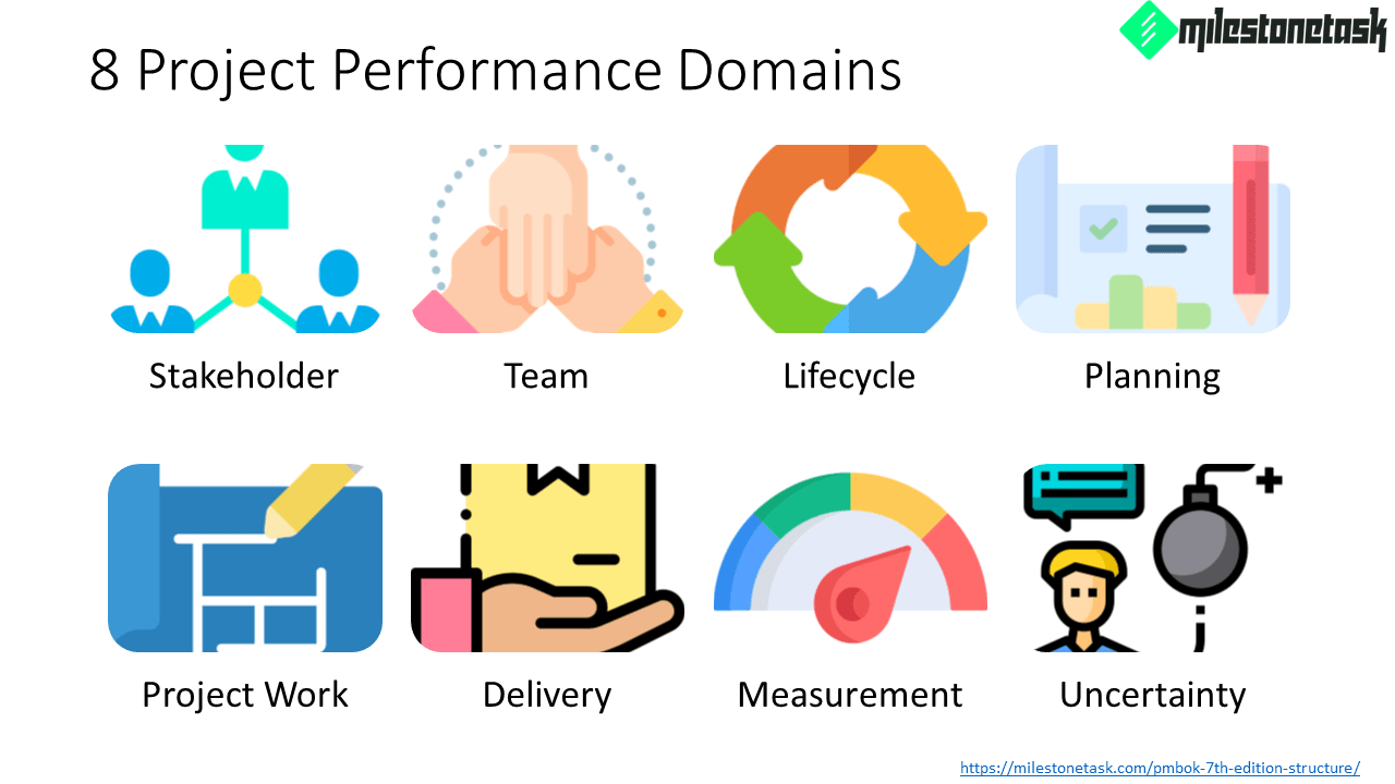 PMBOK-7th-Ed-8-Project-Performance-Domains