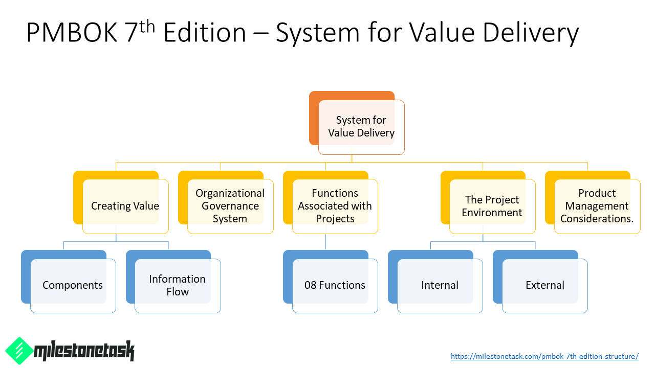 PMBOK-7th-Ed-System-for-Value-Delivery