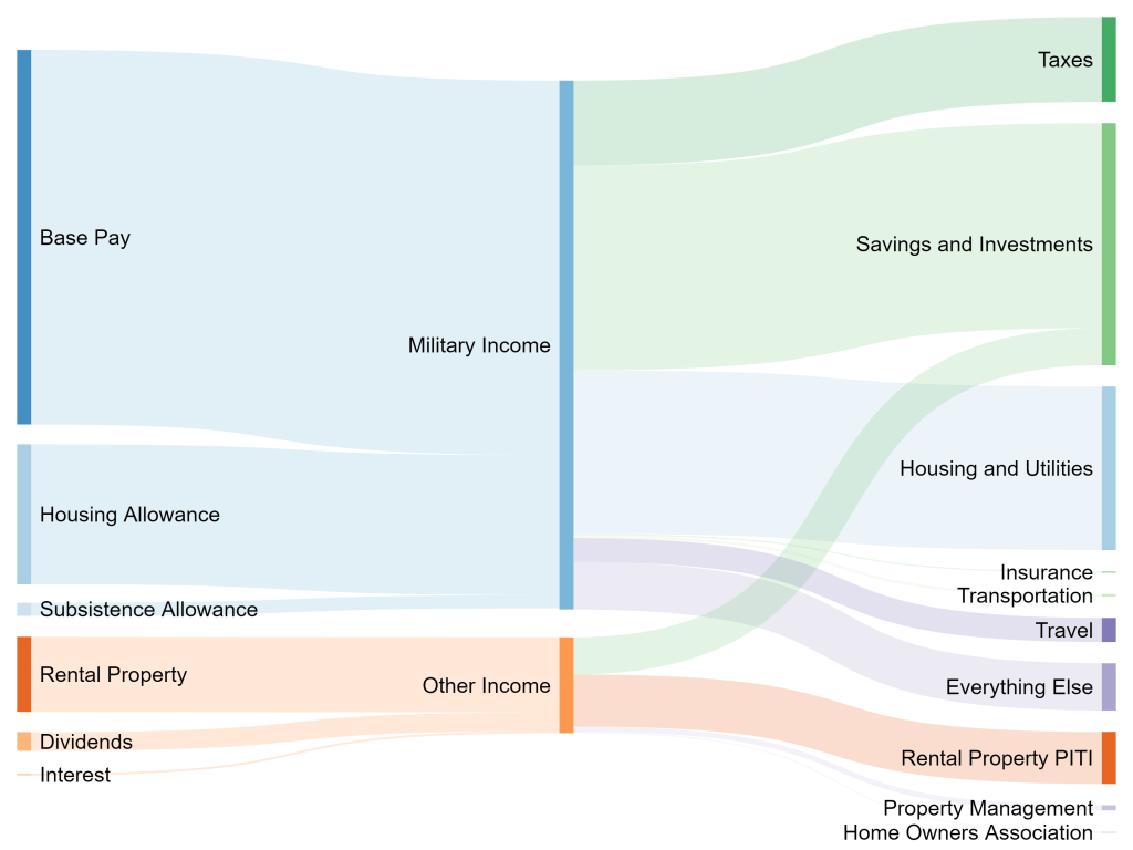 Military Dollar Sankey Budget Diagram