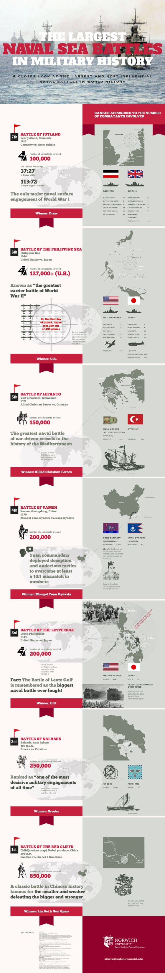 Largest-Naval-Battles-Infographic-Edit3