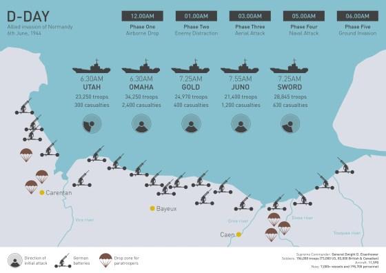 Battleground Normandy -- Click to enlarge. (Infographic courtesy Scott Addington)