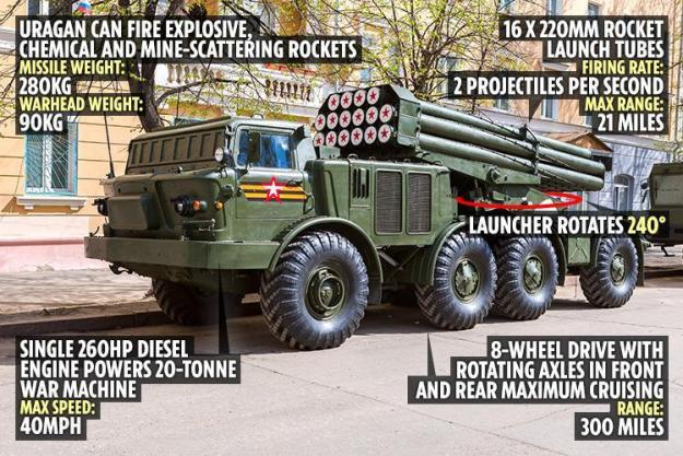 Vostok 2018: BM-2 Uragan Multiple Rocket Launcher System