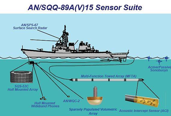 AN/SQQ-89A(V)15 USW systems
