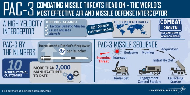 Lockheed Martin awarded $506.9M contract for Patriot Advanced Capability-3 missiles
