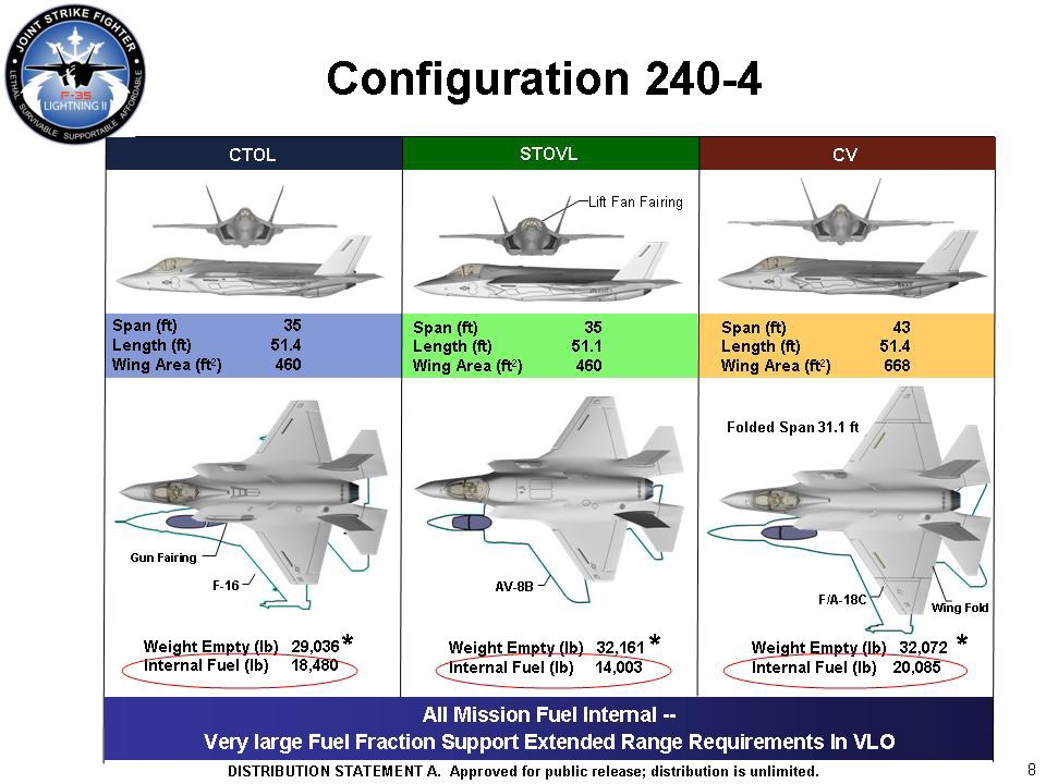 Configuration of the three original F-35 variants. CTOL for conventional take-off and landing, STOVL for short take-off and vertical-landing, and CV for carrier variant