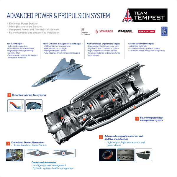 Rolls-Royce develops world-first electrical technology for next-generation Tempest programme
