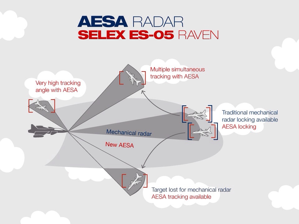 AESA stands for Active Electronically Scanned Array and means that, in contrast to older generation radars, it has not only one antenna but a full array of small antennas, called elements. This means that the radar can simultaneously and independently track different targets, and also track targets independently of search volumes.