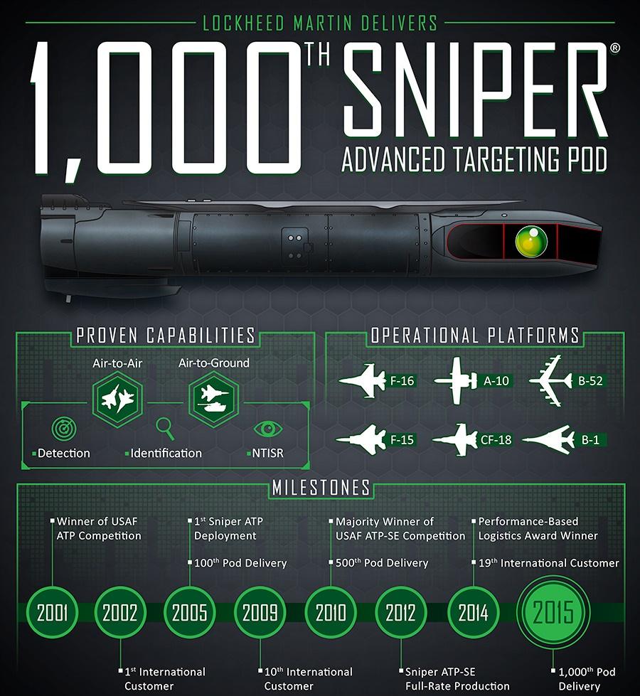 Sniper Advanced Targeting Pod (ATP)