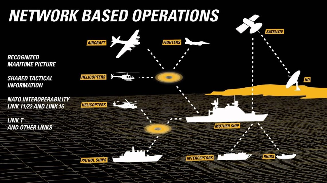 Terma C-Flex Naval C2 System