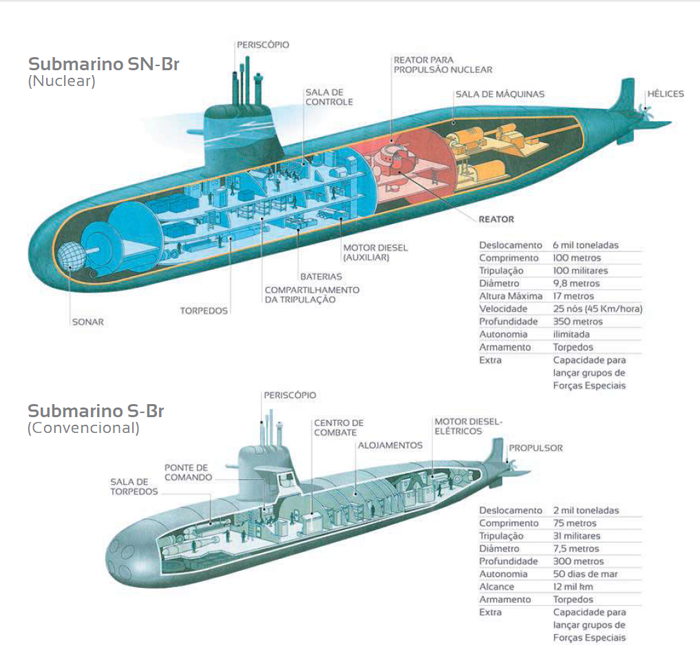 Brazilian Navy Approves Preliminary Design of Future Nuclear-Powered Attack Submarine (SSN)
