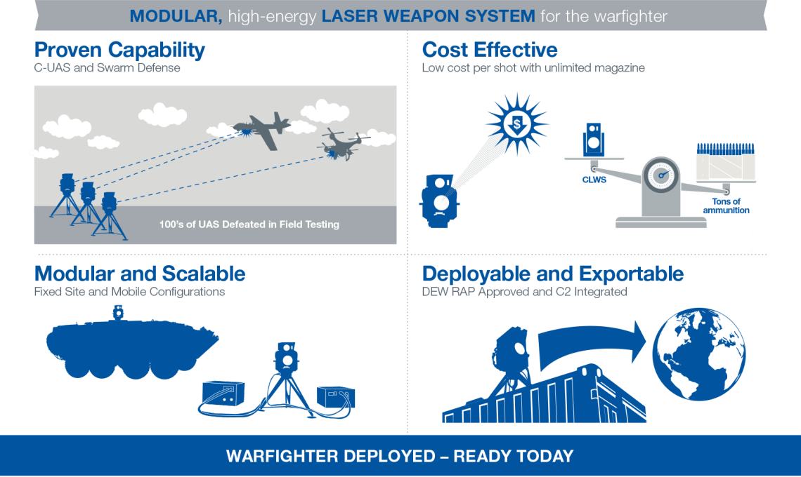Boeing Compact Laser Weapon System (CLWS)