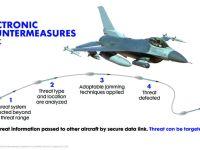 Northrop Grumman Unveils ALQ-131C Electronic Warfare Suite for F-16 Fleet