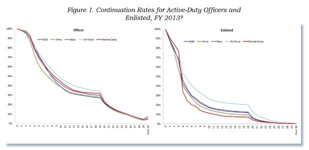 Continuation-rates-for-officers-enlisted