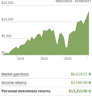 2016 Investment Performance: +10% Net Worth: +16%
