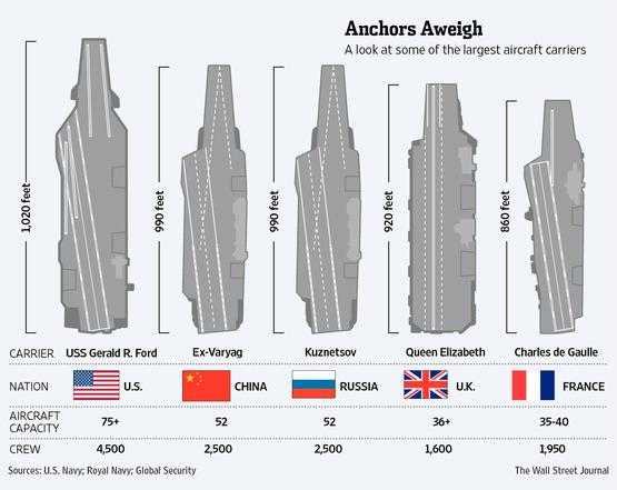 Selain lebih banyak, kapal induk AS juga lebih besar dibandingkan punya Rusia