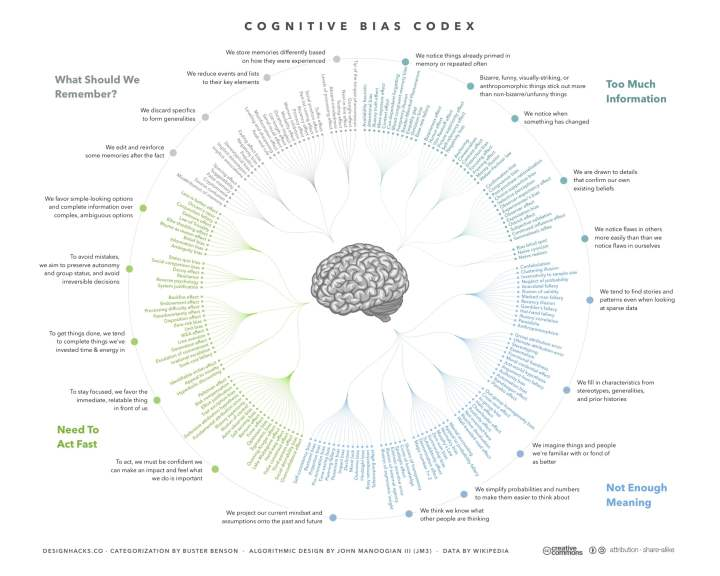 cognitive_bias_codex_-_1802b_biases2c_designed_by_john_manoogian_iii_28jm329