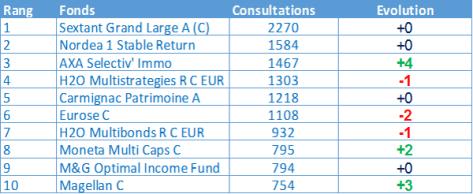 top-fonds-09-16