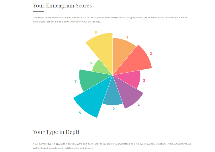 Truity Enneagram Test Results