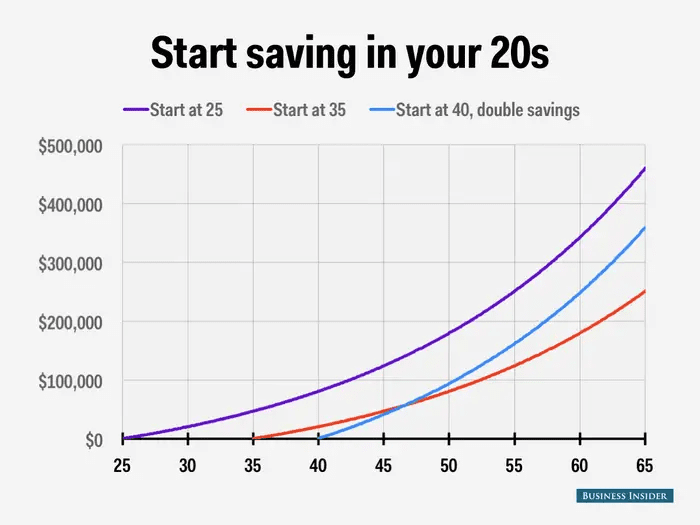 How to Secure your financial future. Graph shows the importance of compound interest