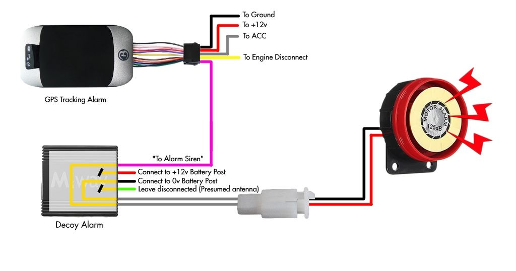 Alarm Wiring Diagram For A Scooter | Wiring Diagram on
