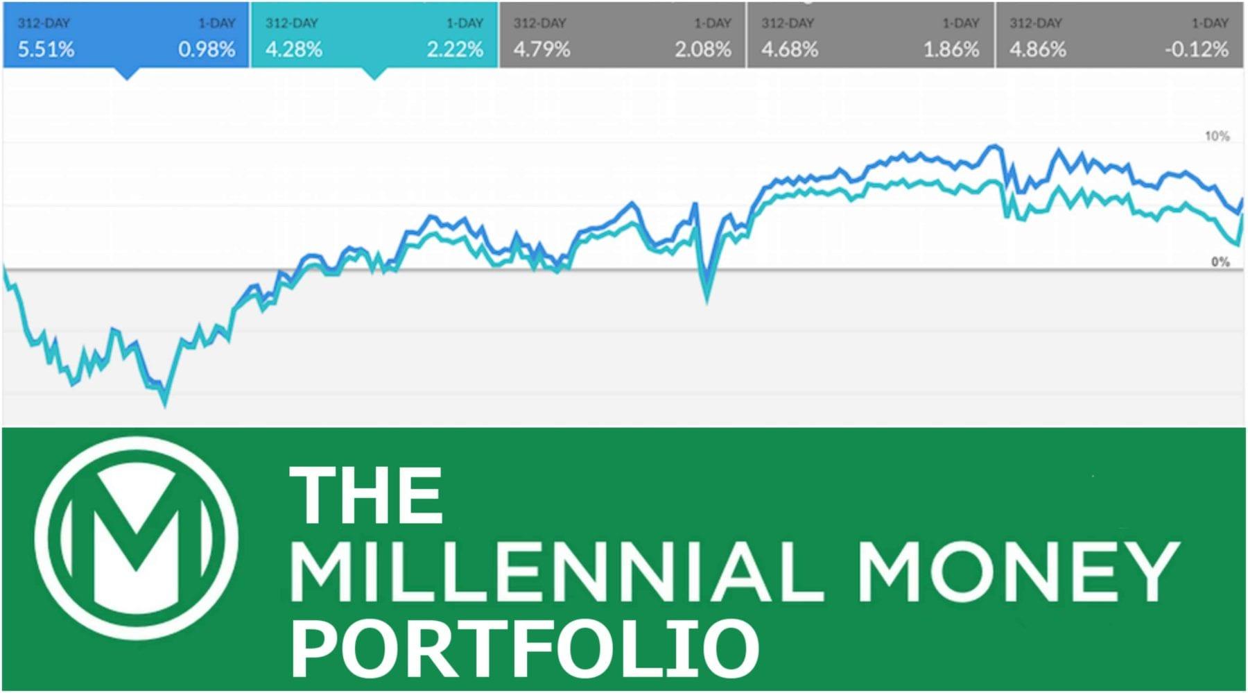 I'm Lazy and Beat The Stock Market | Millenial's Best Stock Portfolio