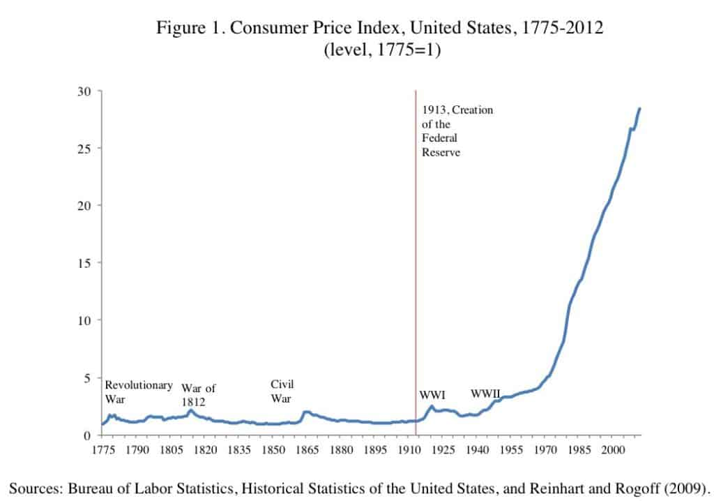 consumer price index 1775-2012