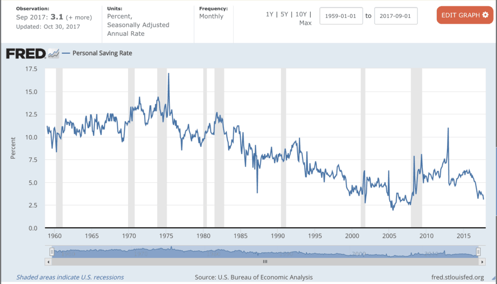 personal savings rate in United States