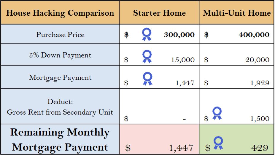 house hacking comparison