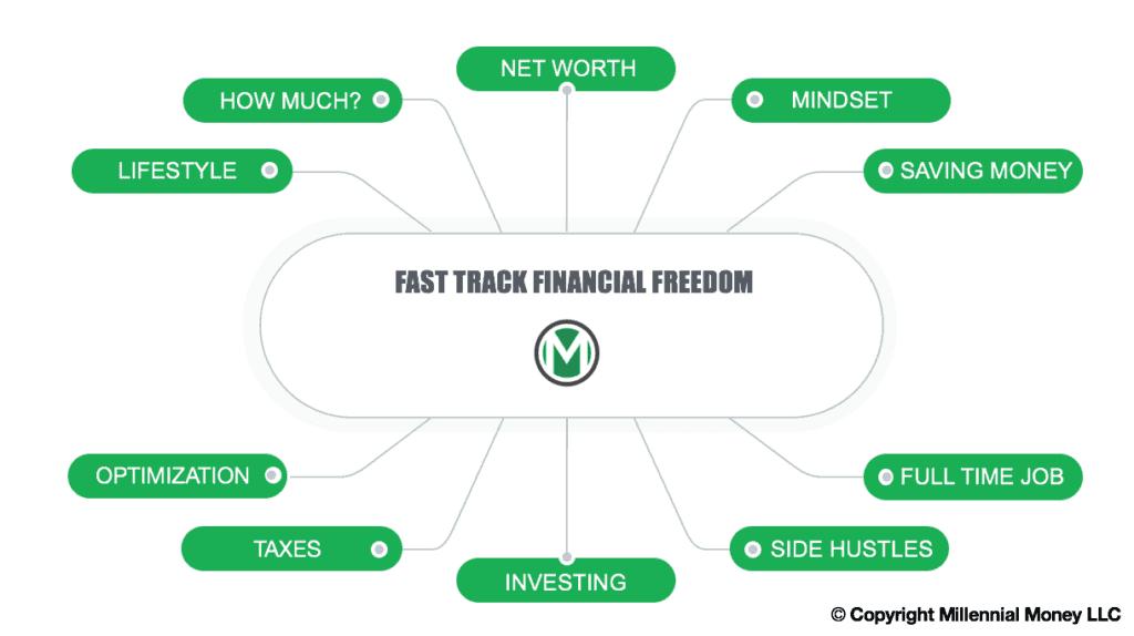Millennial Money Fast Track Financial Freedom