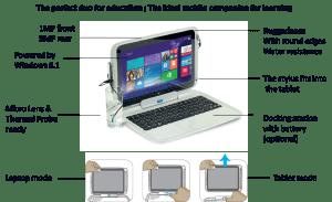 Millennium@EDU Detachable & Windows Tablet ID