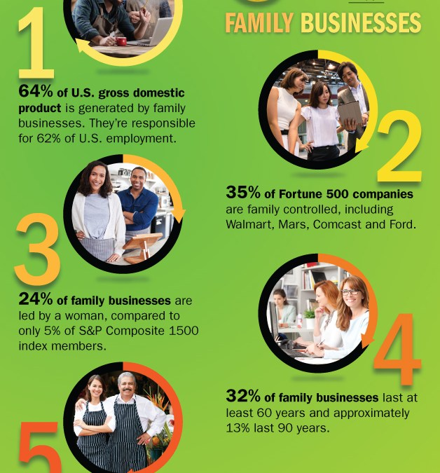 5 FASCINATING FACTS ABOUT FAMILY BUSINESSES