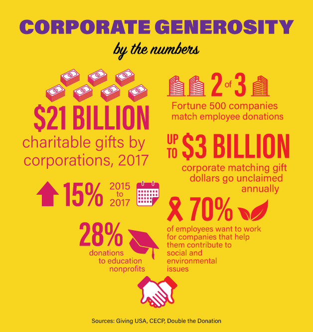 Corporate Generosity by the Numbers